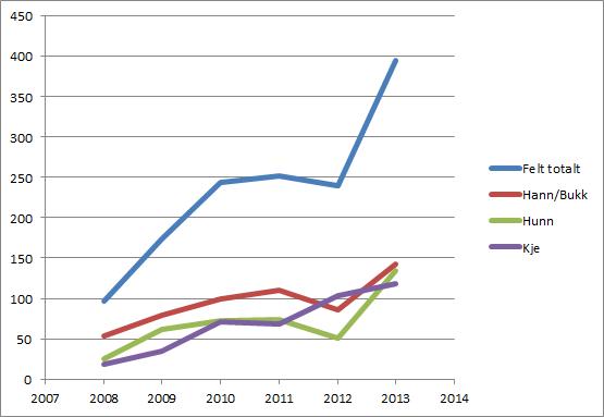 Statistikk_Rådyr_Jakt_Vega_2008-2013